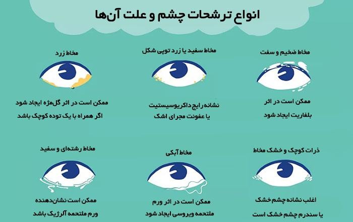 انواع ترشحات چشم و علت آنها
